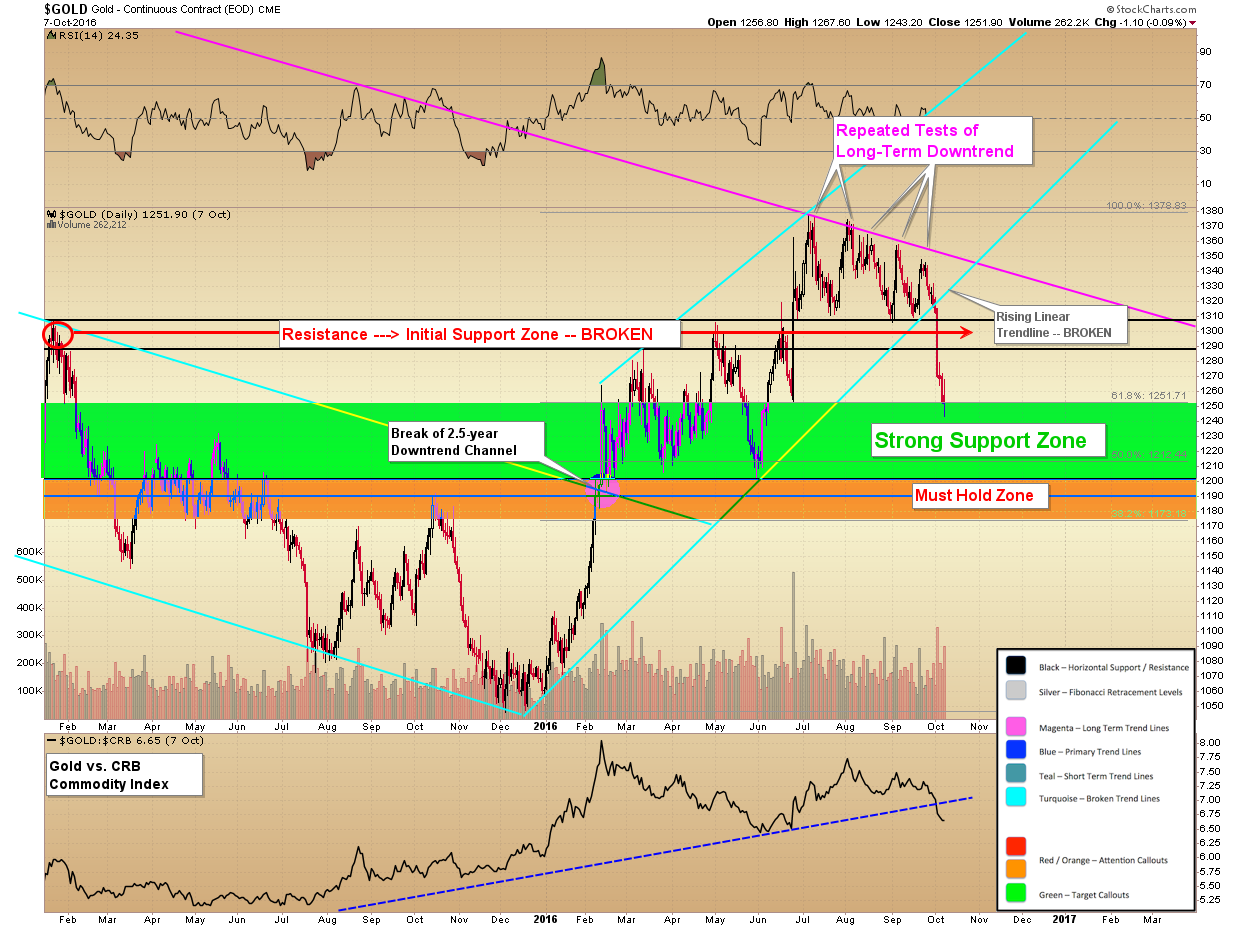 Silver & Gold Technical Updates