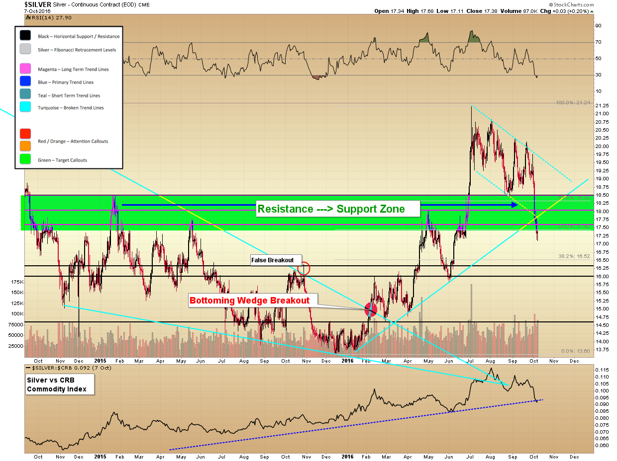 silver-must-hold-zone-2016 gold technical updates