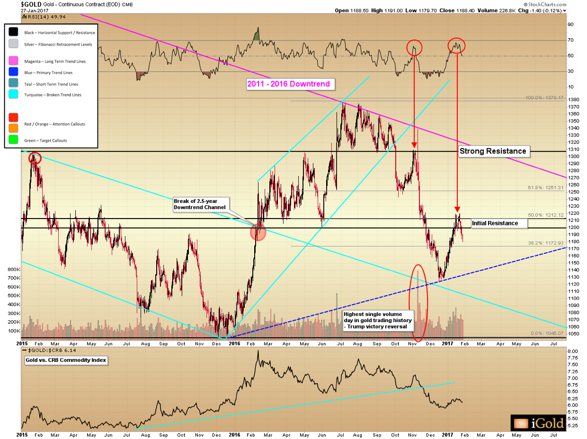 Gold Technical Update – Short Term Gyrations Amidst Long-Term Bottom