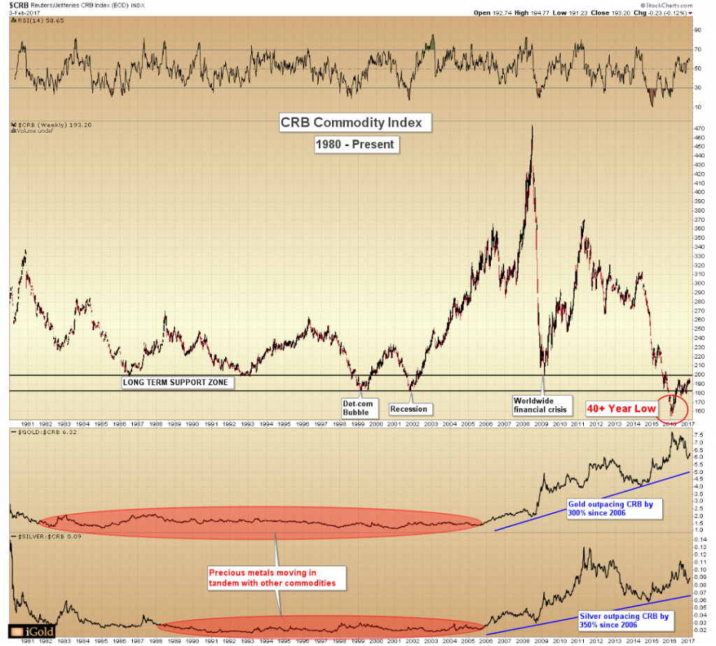 CRB Commodity Index Chart of the CRB Commodity Index