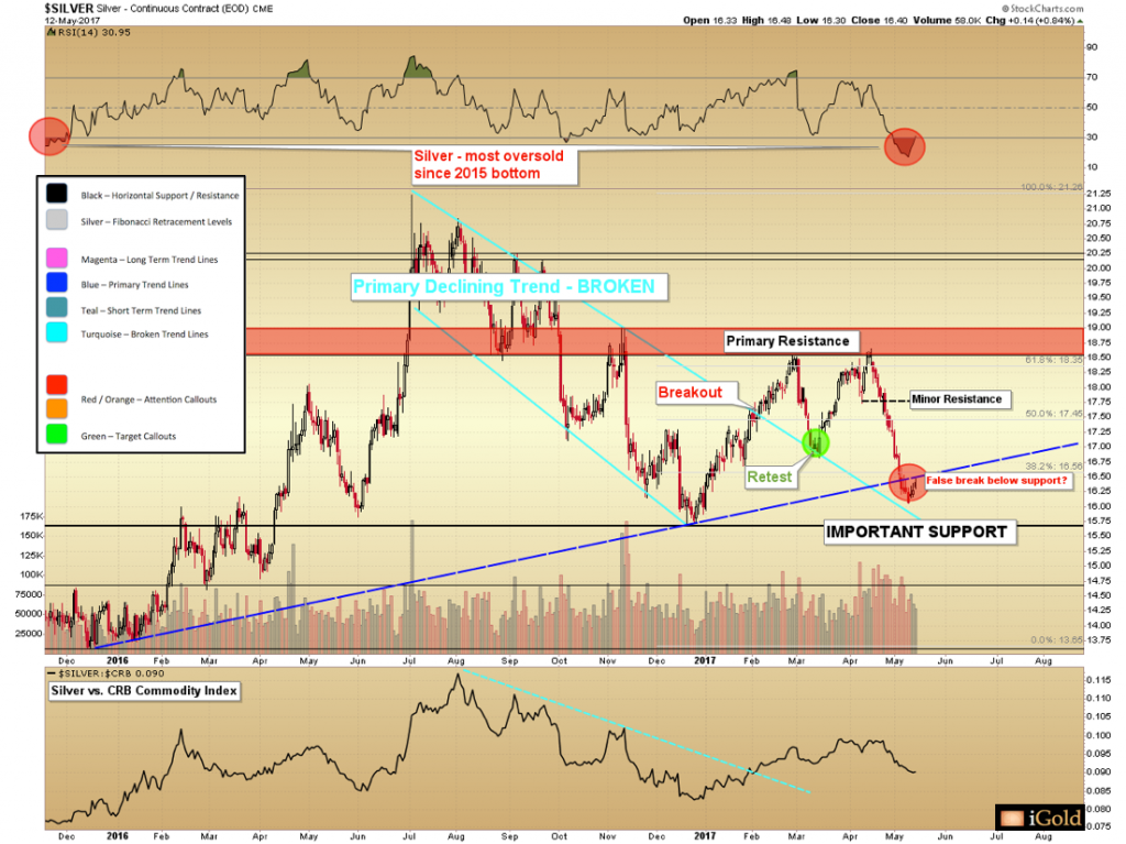 Silver Price – Technicals vs. Fundamentals