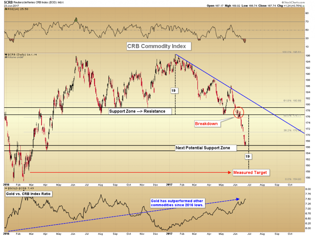 CRB Index & Gold vs. Commodities