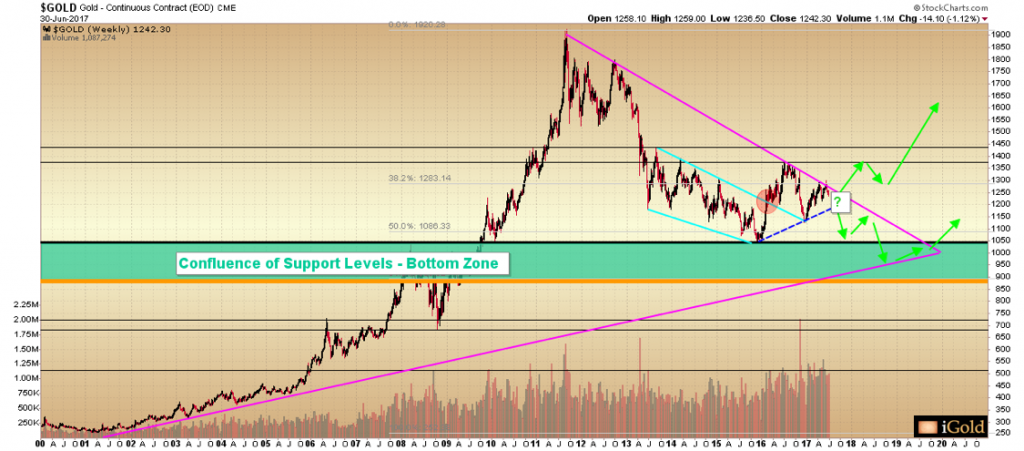 Confluence of Support Levels -Bottom Zone gold price