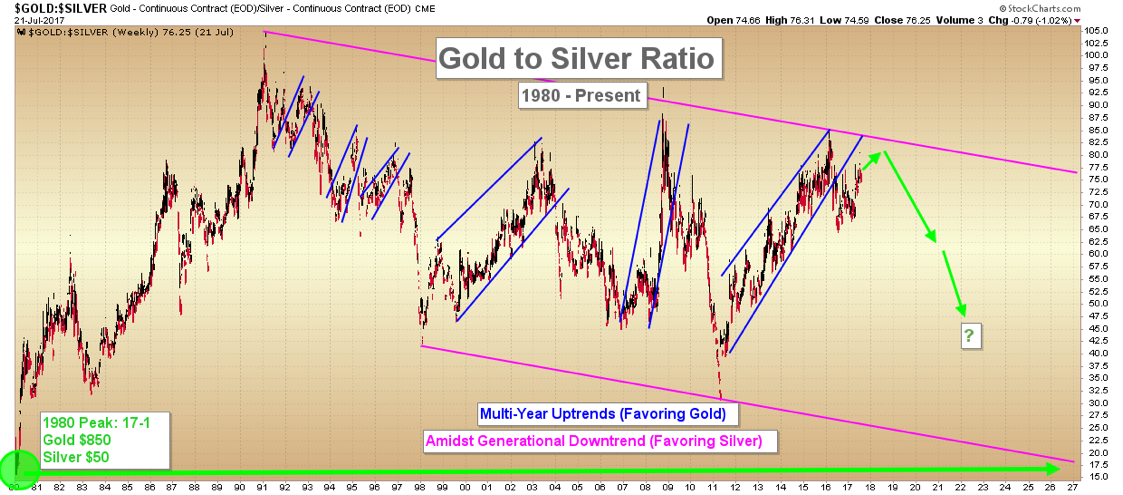 Gold to Silver Ratio (and Silver Fundamentals)