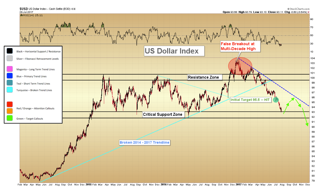 U.S. Dollar Approaching Critical Support