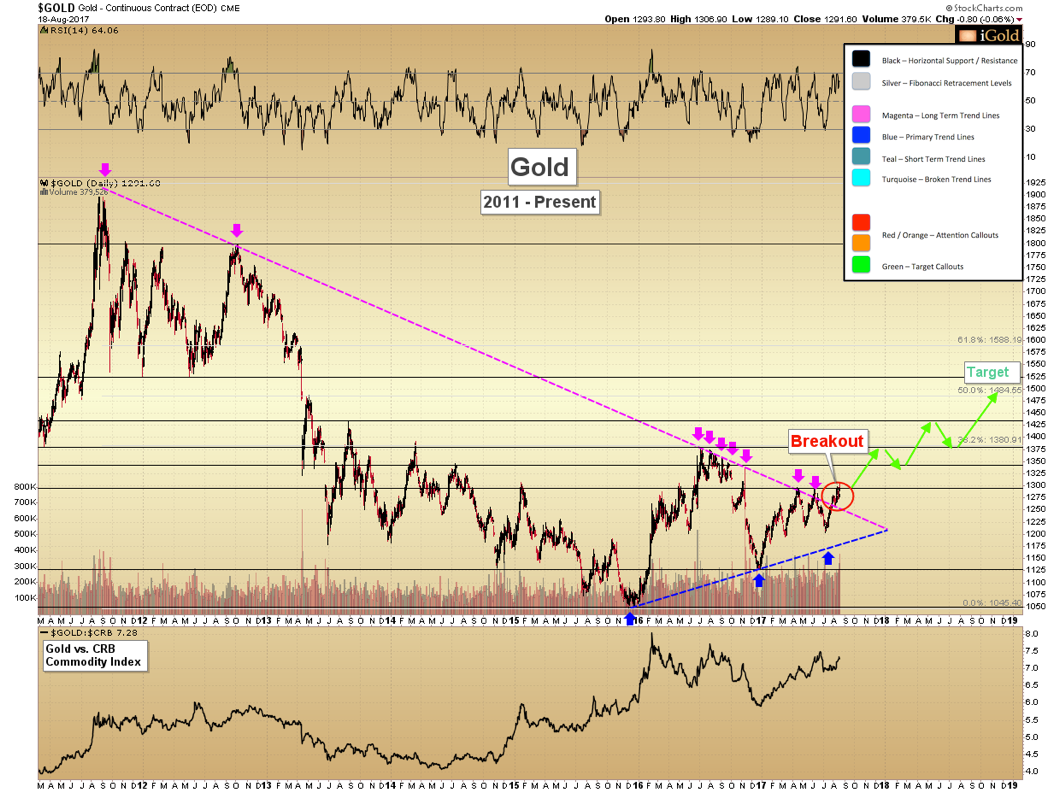 Gold Breakout – Higher Targets in Sight