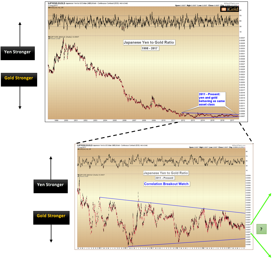 Japanese Yen and Gold ratio