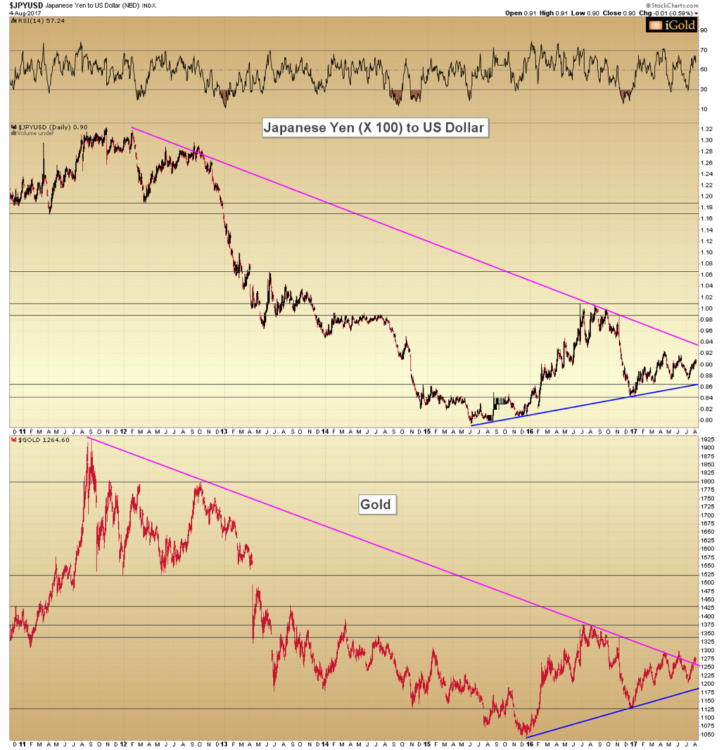 Are Gold and the Japanese Yen Equal?