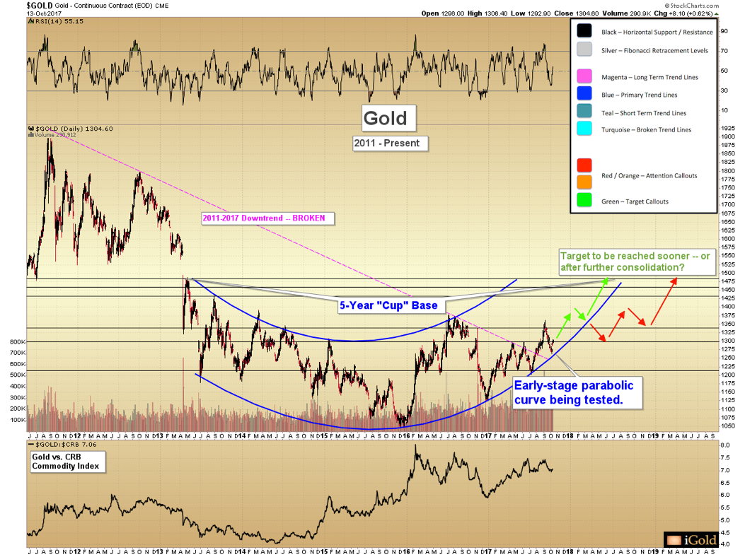 Market Review on Gold: Record-Breaking