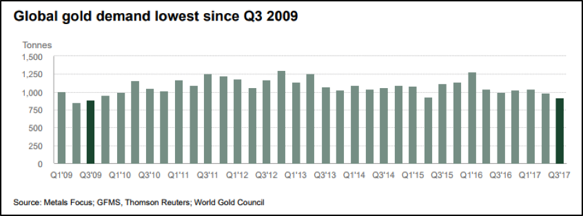 Gold demand low