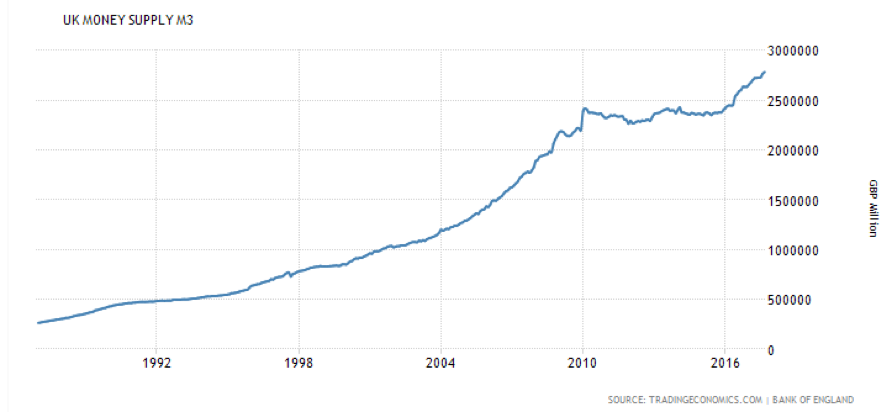 UK Money supply Central Bank