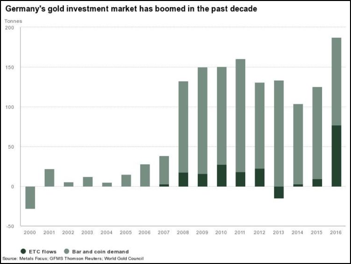 gold demand germany's gold investment