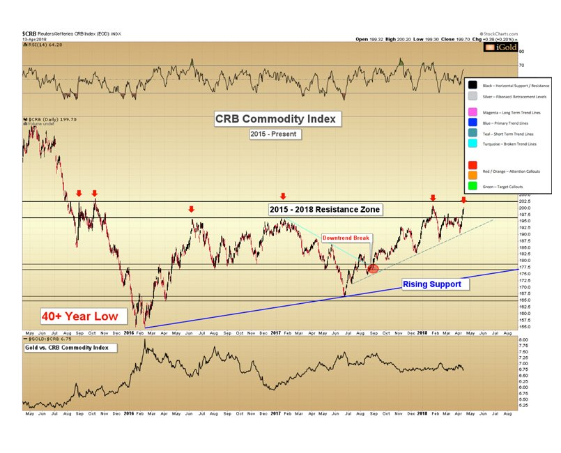 CRB Commodity sector Index