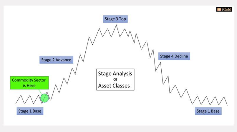 Asset Classes Analysis commodity sector