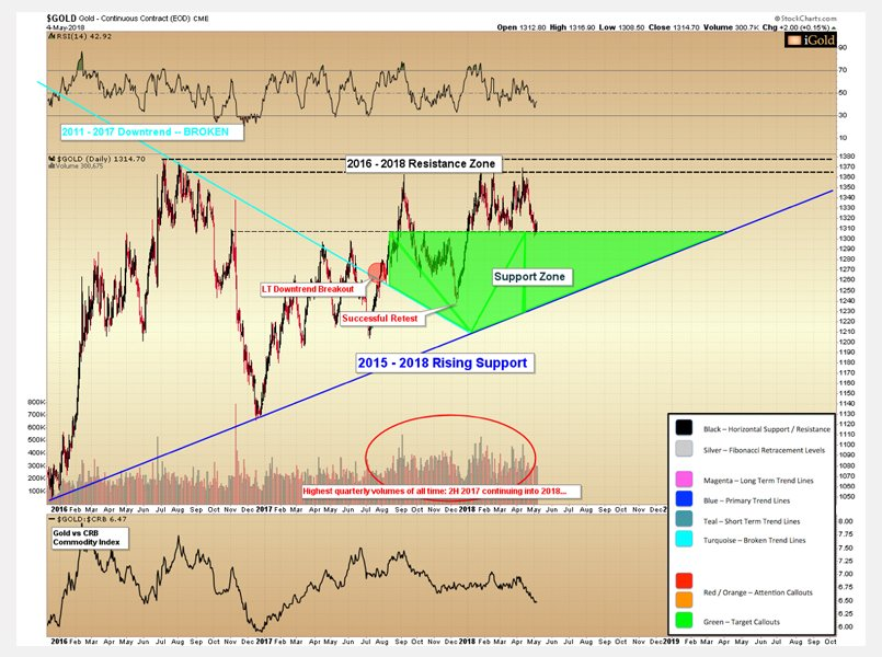 Federal Reserve and gold chart