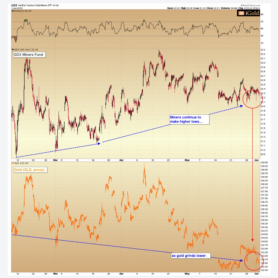 gold and horizontal resistance chart