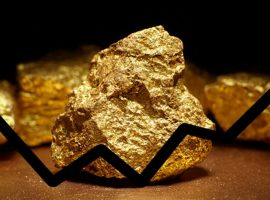 Gold Price Technical Update