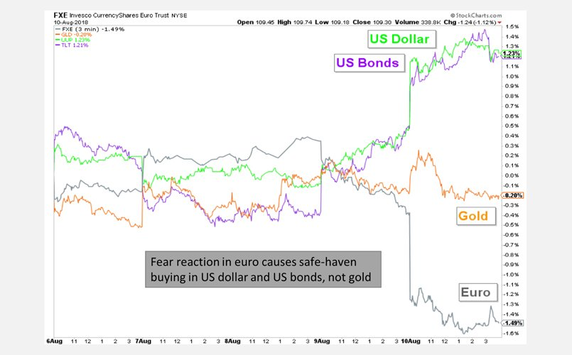 US Dollar, US Bonds, Gold, and the Euro