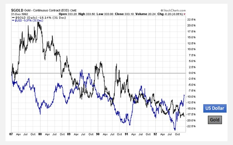 US Dollar and Gold being compared on a chart
