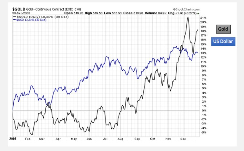 US Dollar and Gold on a 2005 Chart