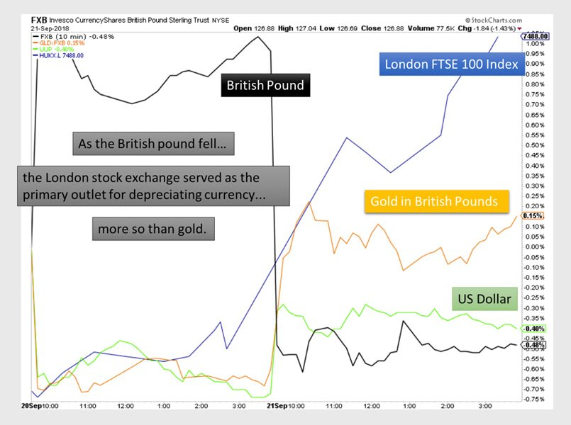 Will Gold Price Benefit from Brexit Crush on British Pound?