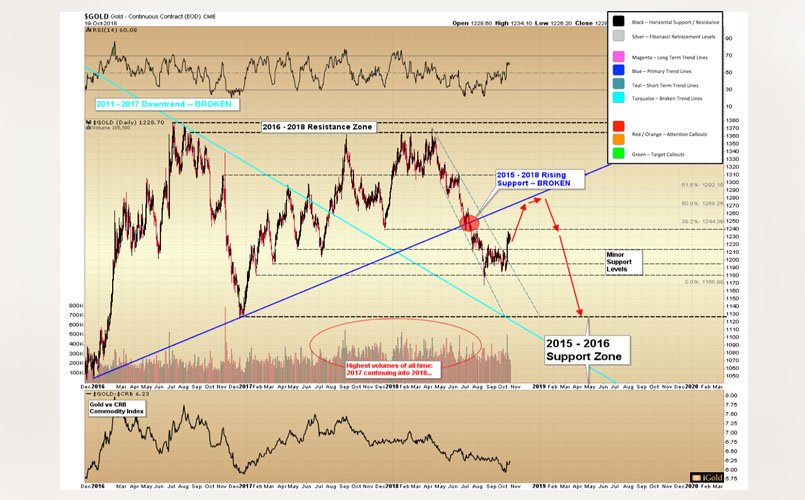 Gold - Resistance Ahead… Bottom in 2019?