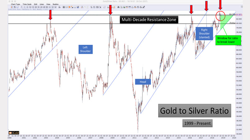 Gold to Silver Ratio At Multi-Decade High