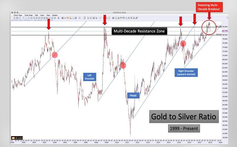 In 2019 – Can the Gold to Silver Ratio Break Lower?