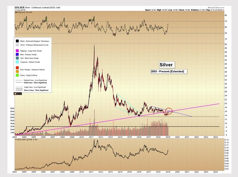 Silver – Can It Break Resistance?