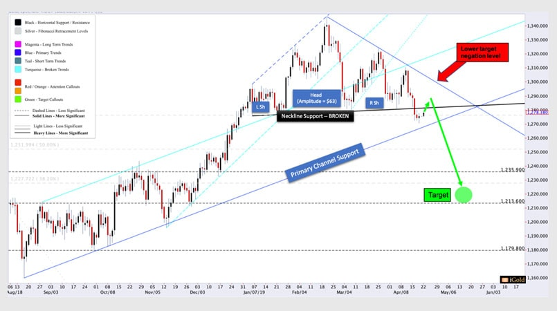Gold Price - Gold Breaks Support