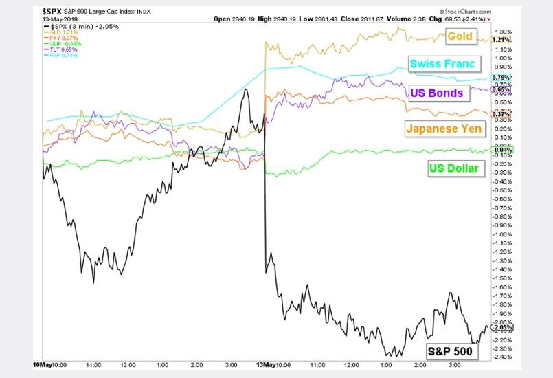 Gold & Currency On The Rise