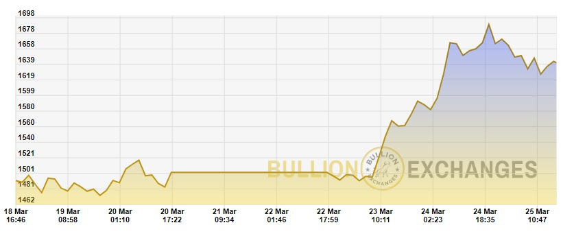 Gold Price Chart WEEK 3-18 to 3-25 Bullion Exchanges