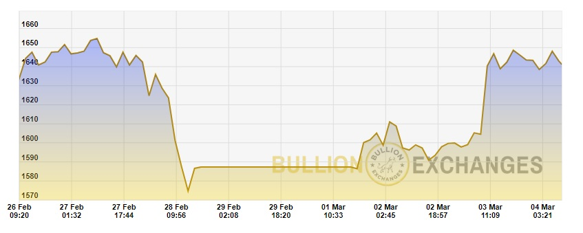 Weekly gold price chart from 2/24 to 3/4/20