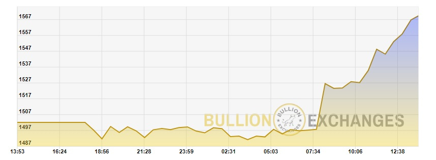 gold price graph for march 23 2020