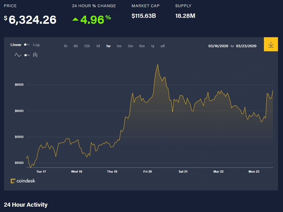 bitcoin price graph one day March 23 2020 coin desk