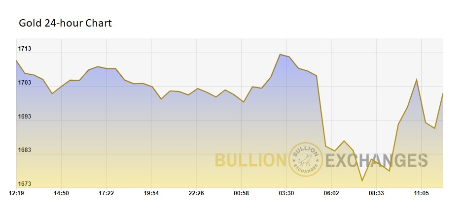 Gold Spot Price 24 hour chart Bullion Exchanges