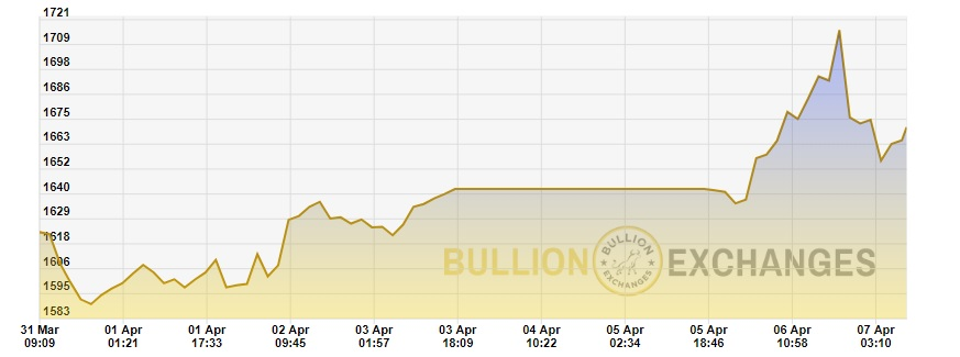 gold price chart graph March 31 to April 7