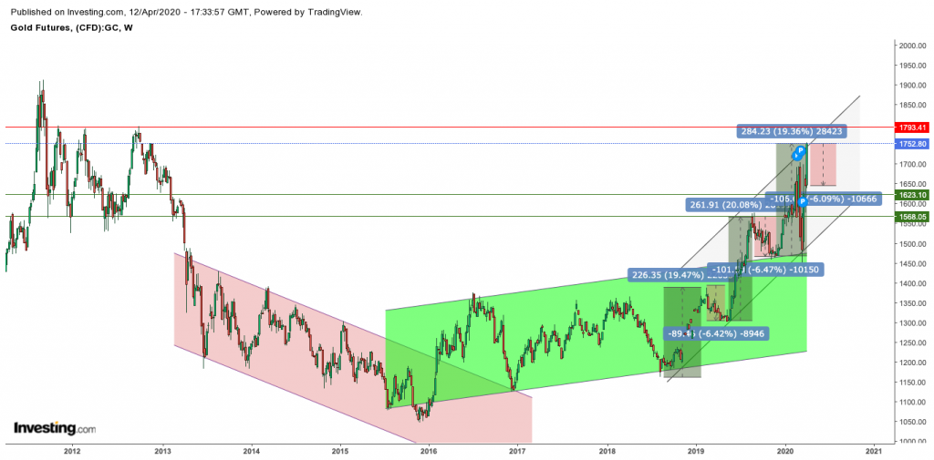 Gold chart 2011 to 2020