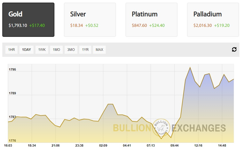 Gold Spot Price June 2020 daily Bullion Exchanges