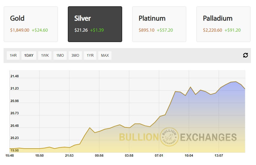 Silver Price Today 7-21 Bullion Exchanges