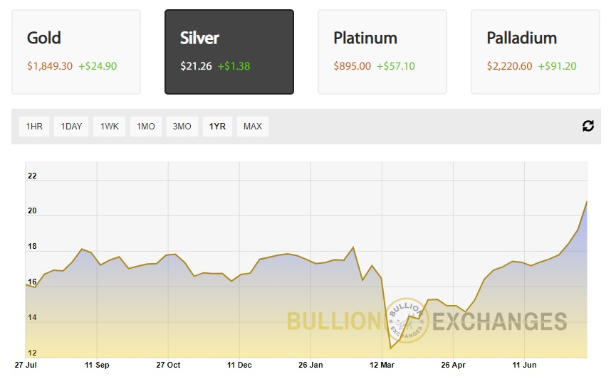 Silver Price July 2019 to 2020 Bullion Exchanges