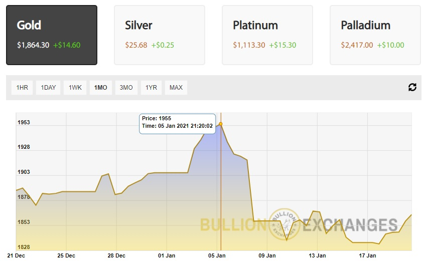 monthly gold spot price January 2021 Bullion Exchanges