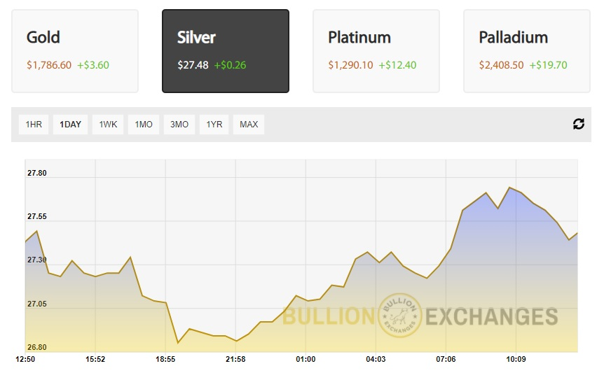 current price of silver bullion exchanges
