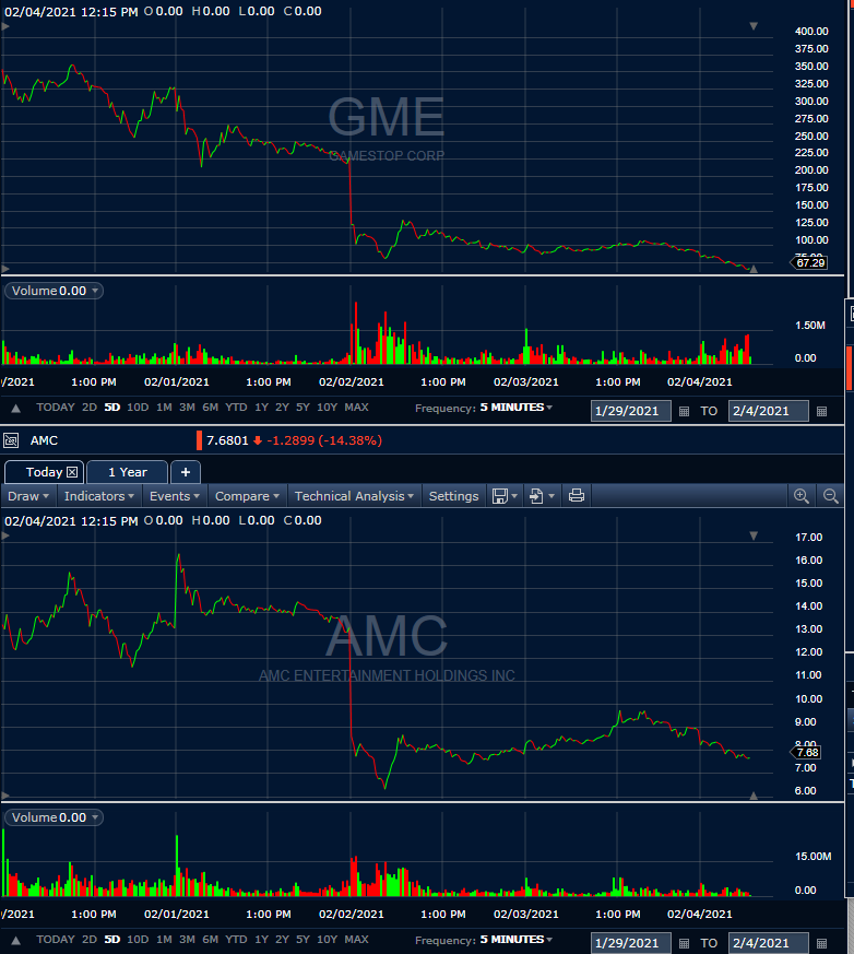 AMC and GME stock plunge same