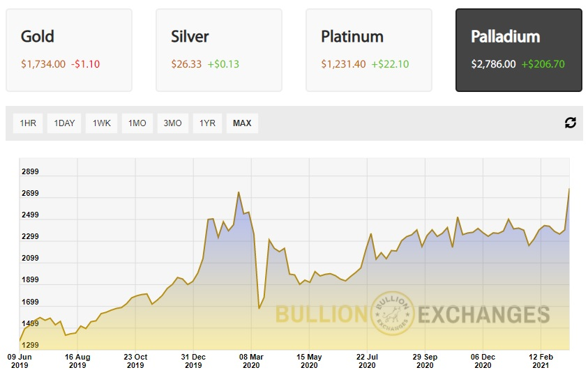 Palladium price today chart live bullion exchanges