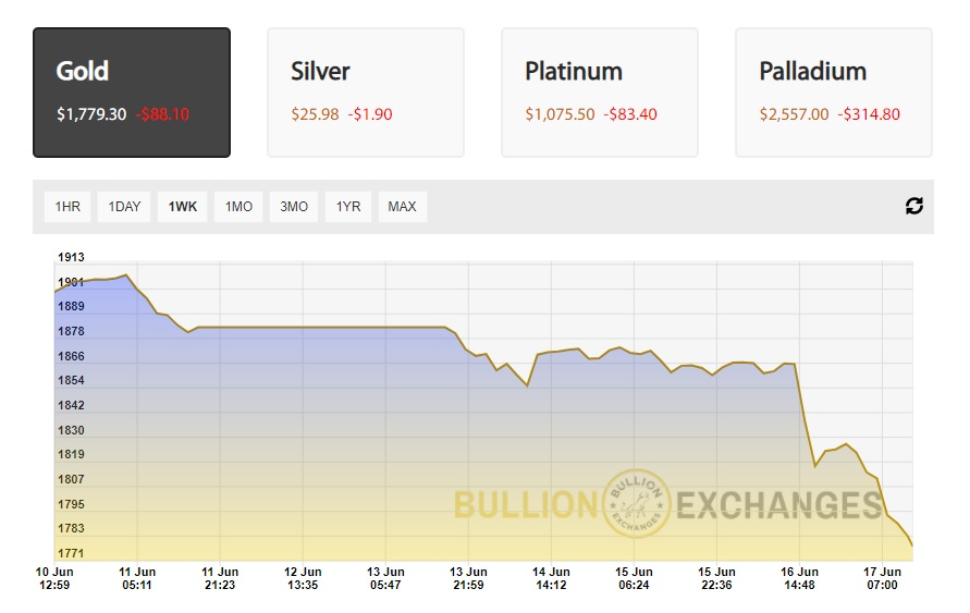 Weekly gold price chart Bullion Exchanges