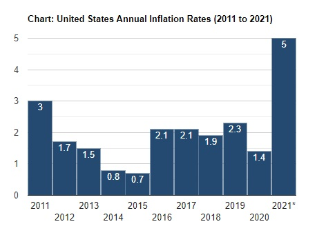 Current US Inflation rates